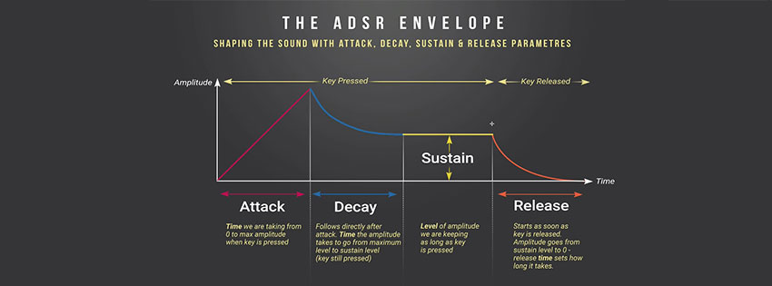 the meaning of ADSR