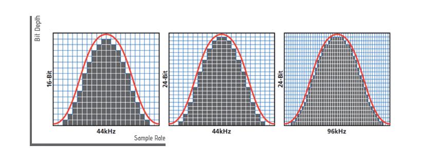 Bit Depth & Sample Rate